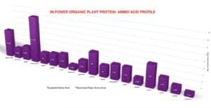 IN.Power Organic plant protein