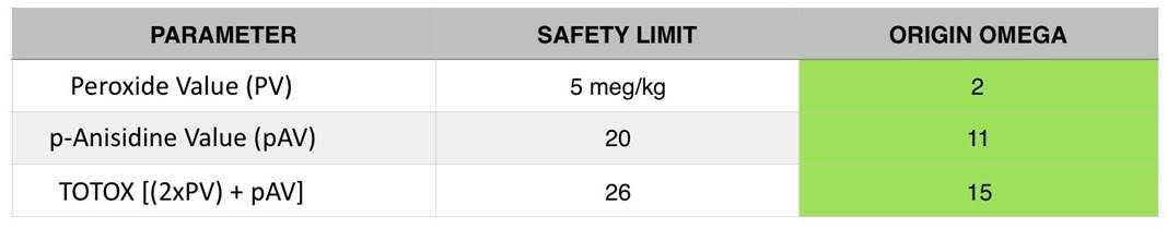 omega-safety-chart